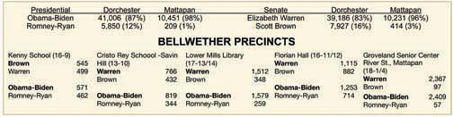 Bellwether polls- Nov. 2012