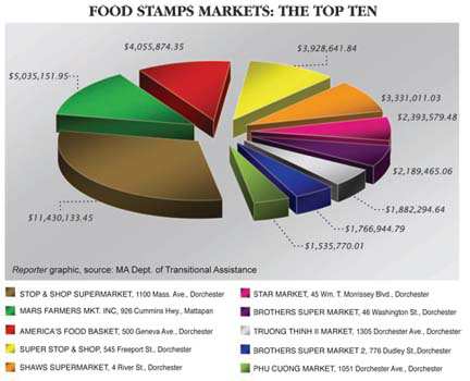 Top Ten Food Stamp Stores in Dorchester-Mattapan 2010