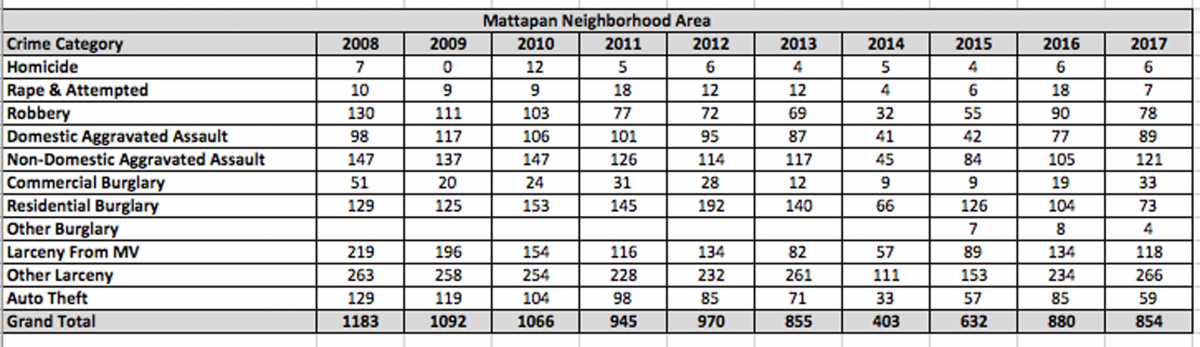 p7 Mattapan crime stats by year REP 14-18.png
